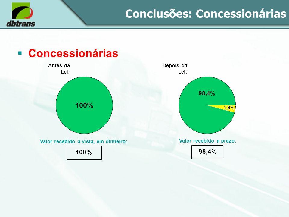 Conclusões: Concessionárias