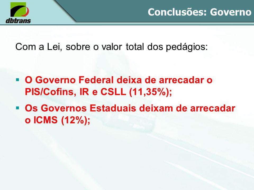 Conclusões: Governo Com a Lei, sobre o valor total dos pedágios: O Governo Federal deixa de arrecadar o PIS/Cofins, IR e CSLL (11,35%);