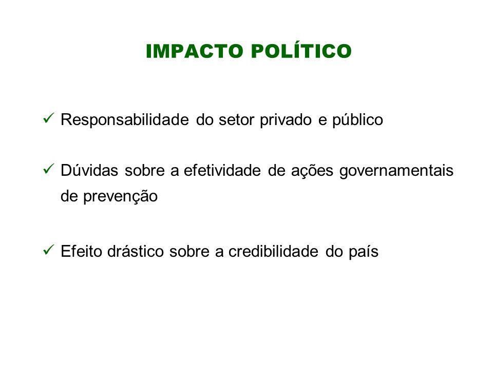 IMPACTO POLÍTICO Responsabilidade do setor privado e público