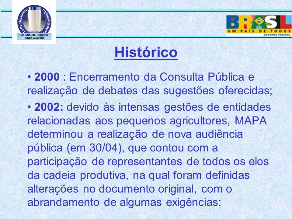 Histórico 2000 : Encerramento da Consulta Pública e realização de debates das sugestões oferecidas;