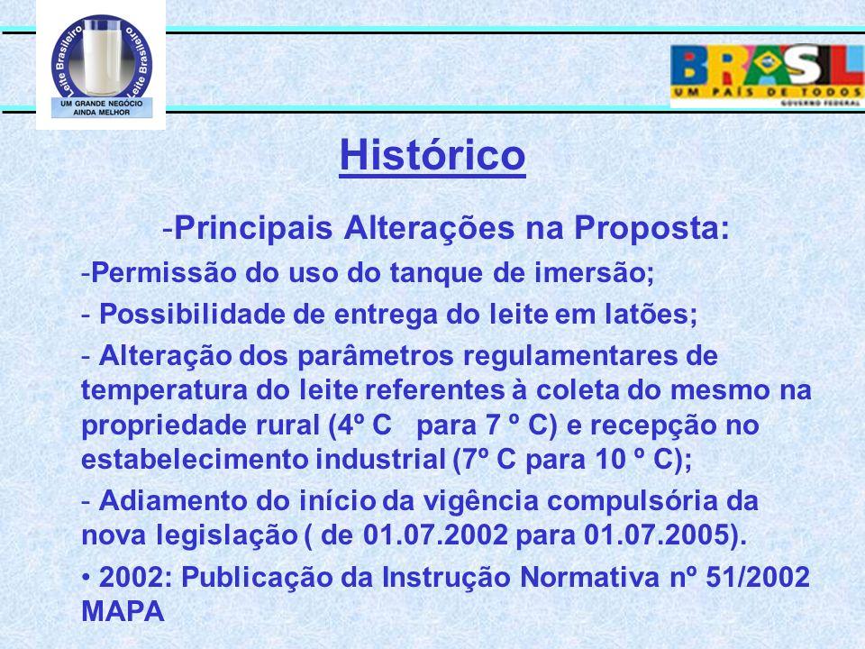 Principais Alterações na Proposta: