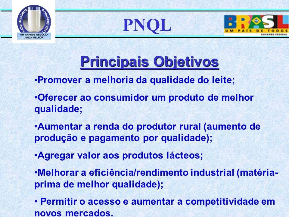 PNQL Principais Objetivos Promover a melhoria da qualidade do leite;