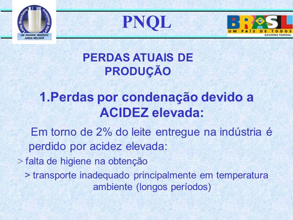 PNQL 1.Perdas por condenação devido a ACIDEZ elevada: