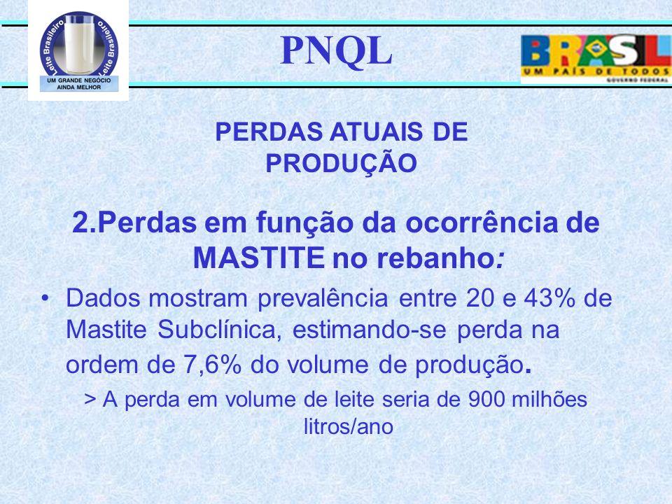 PNQL 2.Perdas em função da ocorrência de MASTITE no rebanho: