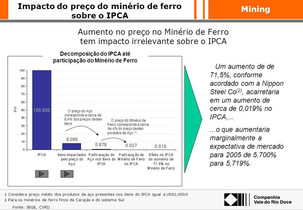 Impacto do preço do minério de ferro sobre o IPCA