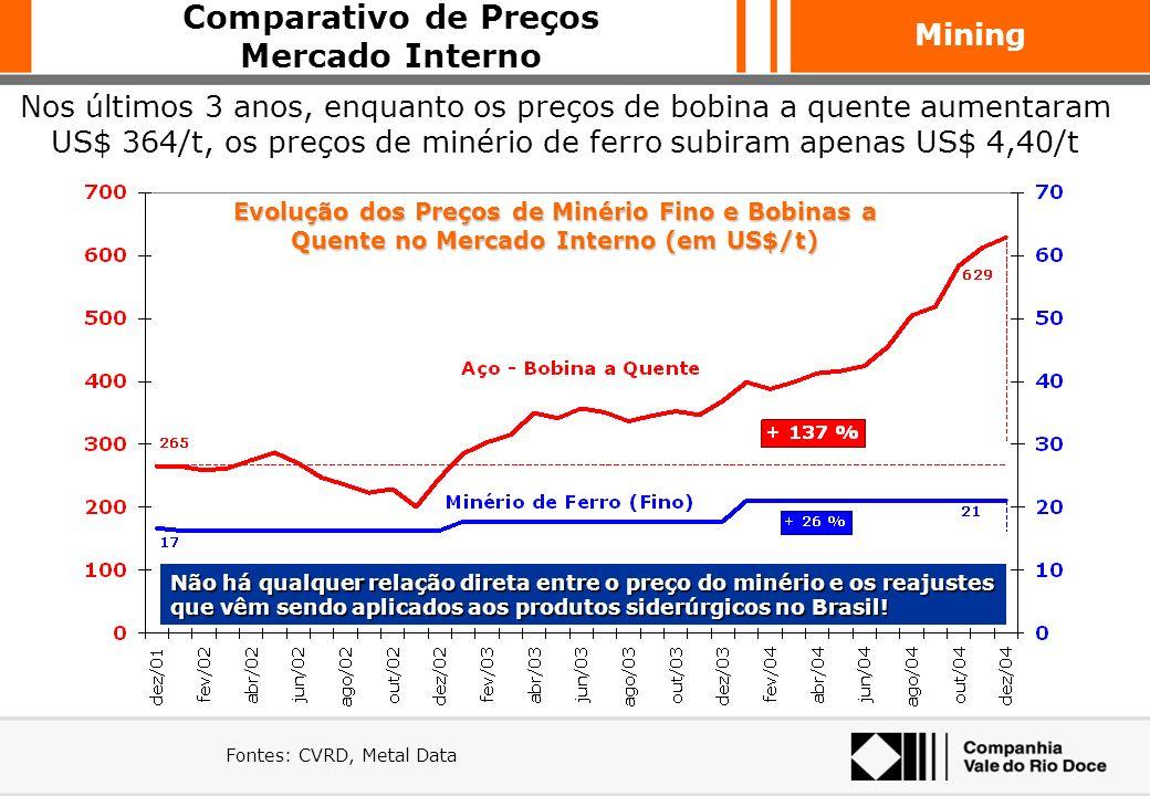 Comparativo de Preços Mercado Interno