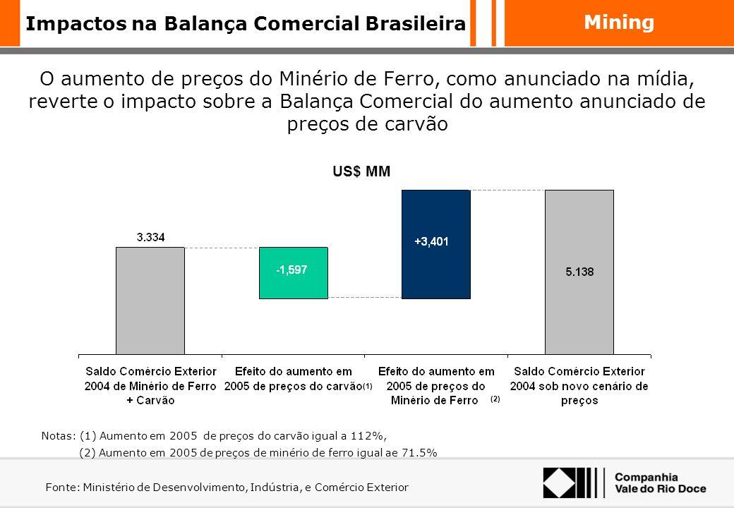 Impactos na Balança Comercial Brasileira
