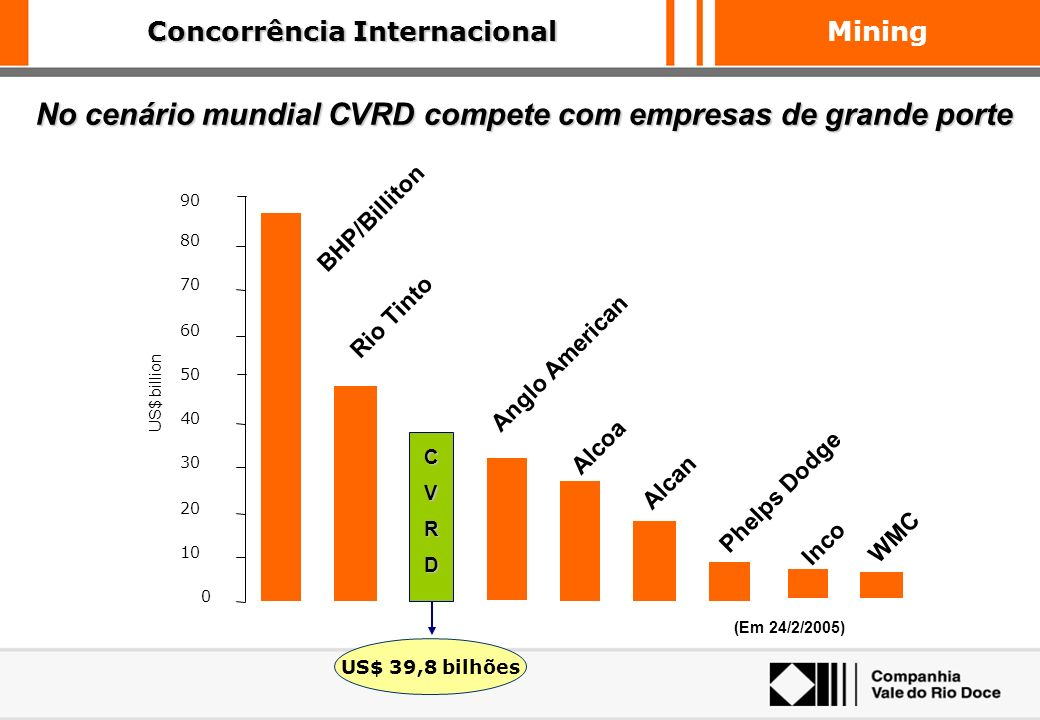 Concorrência Internacional