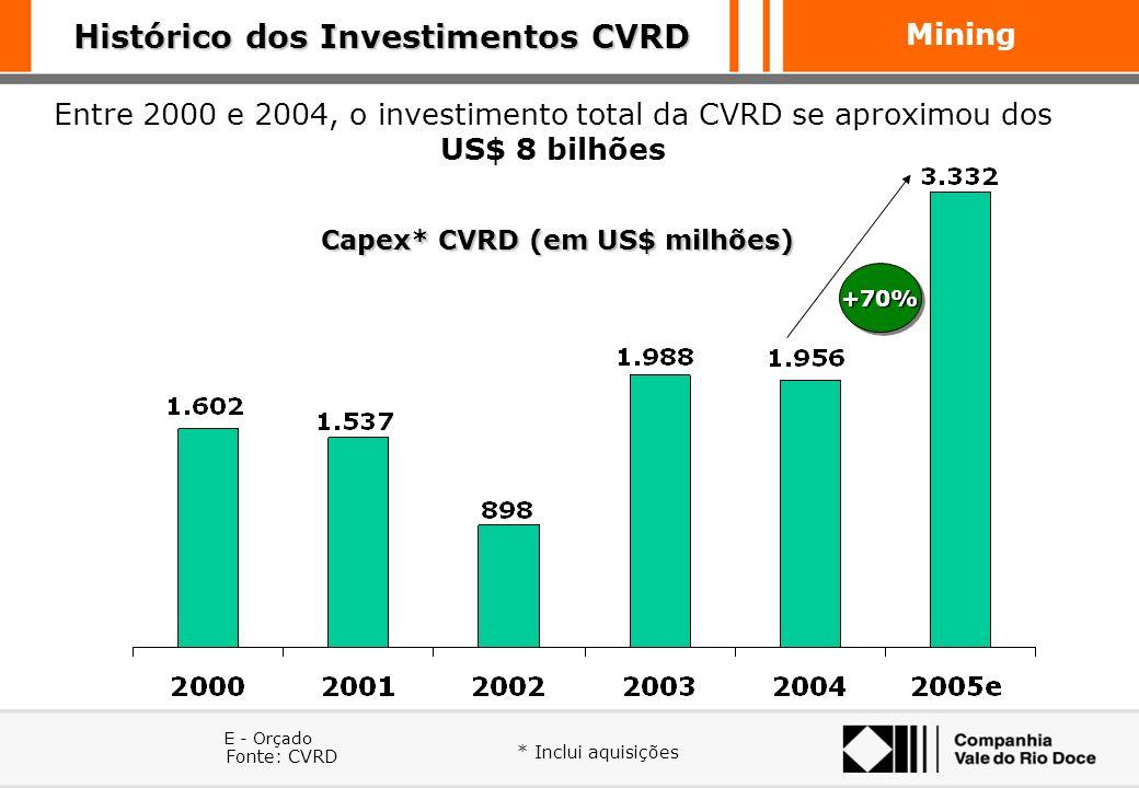 Histórico dos Investimentos CVRD Capex* CVRD (em US$ milhões)
