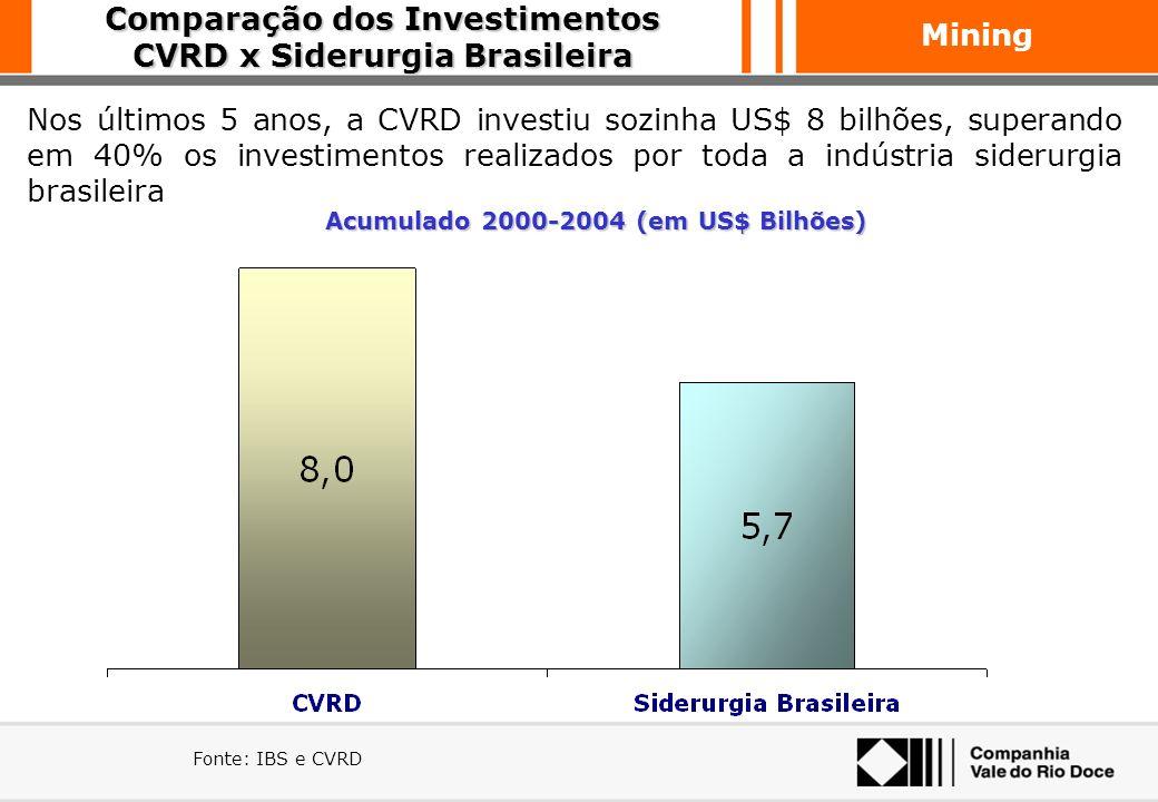 Comparação dos Investimentos CVRD x Siderurgia Brasileira