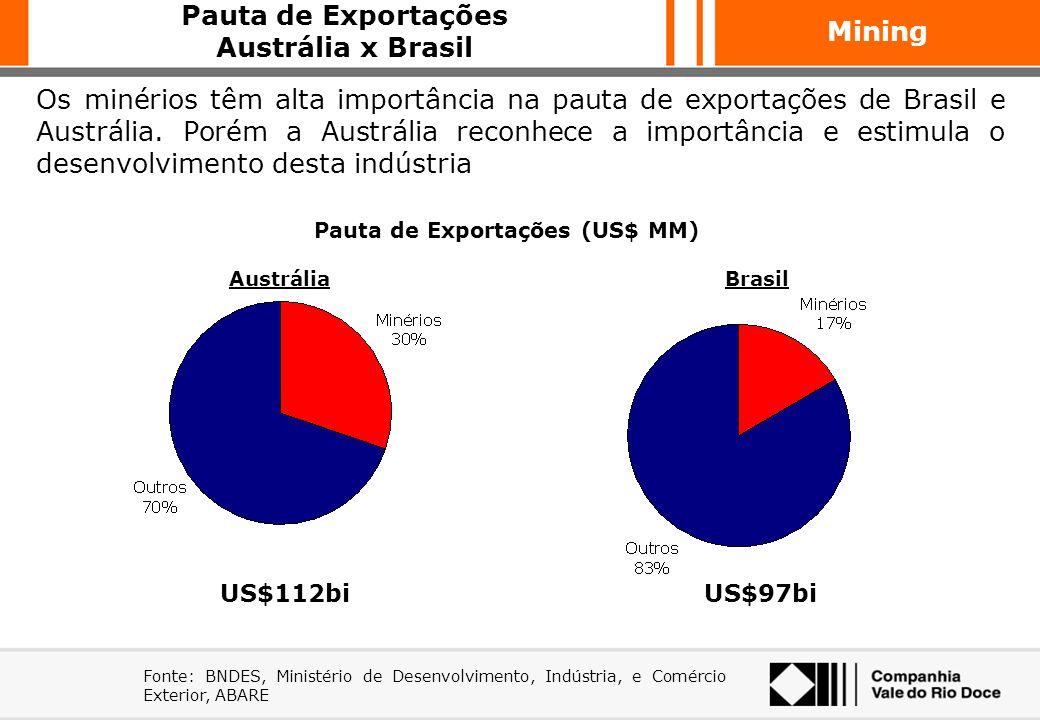 Pauta de Exportações (US$ MM)