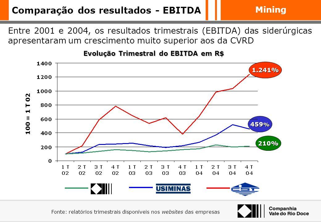 Comparação dos resultados - EBITDA