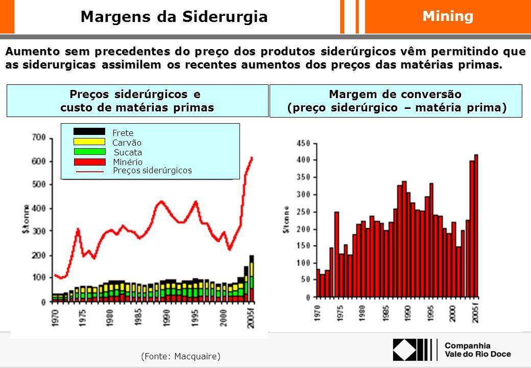 custo de matérias primas (preço siderúrgico – matéria prima)