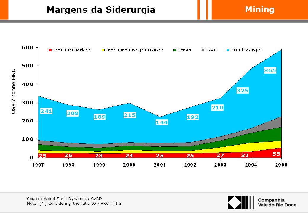 Margens da Siderurgia US$ / tonne HRC