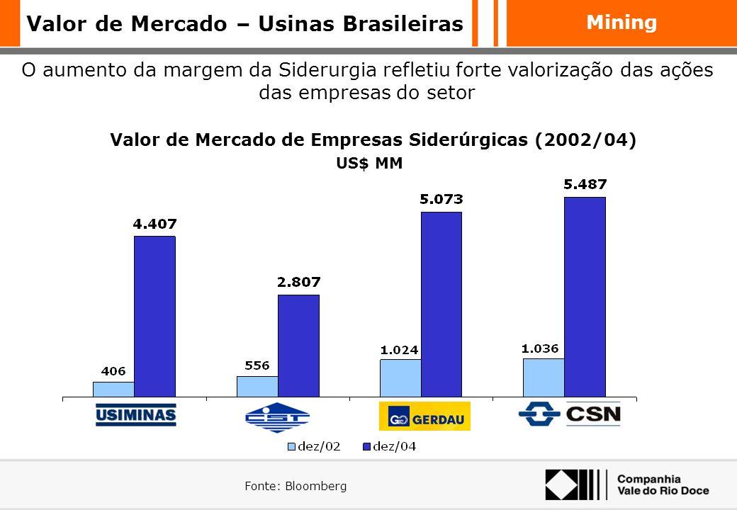 Valor de Mercado – Usinas Brasileiras