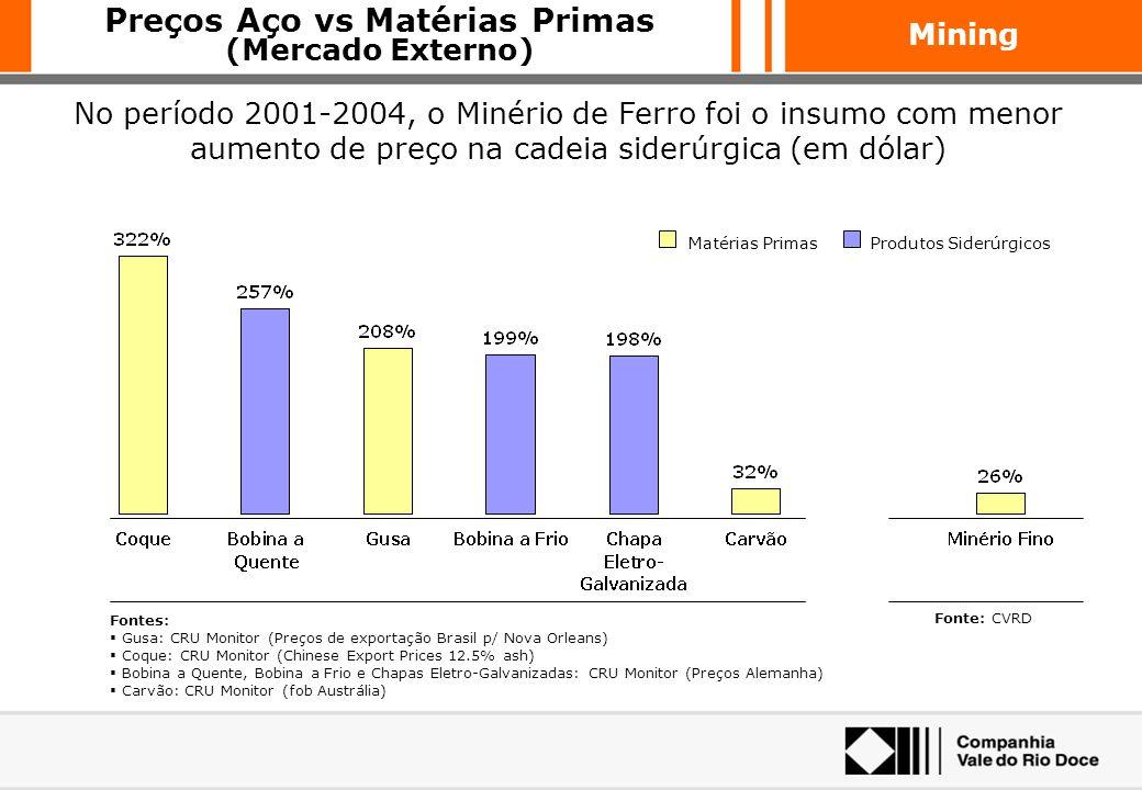 Preços Aço vs Matérias Primas