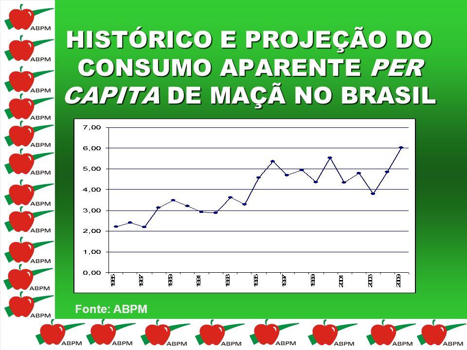 HISTÓRICO E PROJEÇÃO DO CONSUMO APARENTE PER CAPITA DE MAÇÃ NO BRASIL