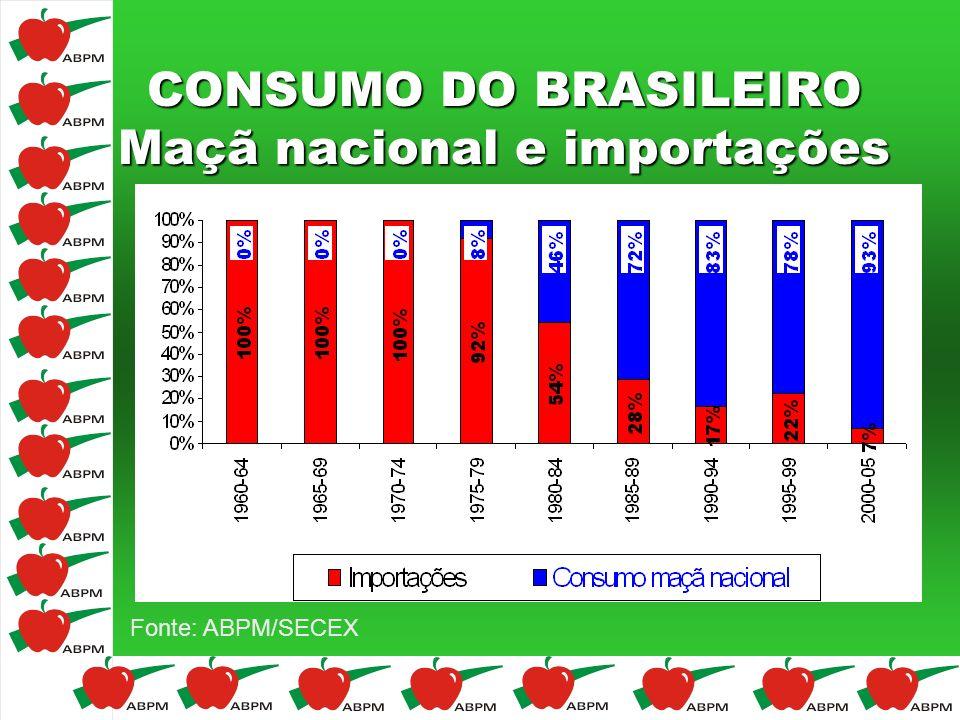 CONSUMO DO BRASILEIRO Maçã nacional e importações