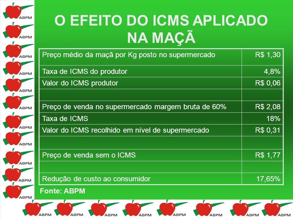 O EFEITO DO ICMS APLICADO NA MAÇÃ