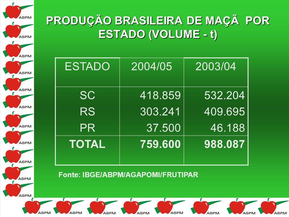 PRODUÇÃO BRASILEIRA DE MAÇÃ POR ESTADO (VOLUME - t)