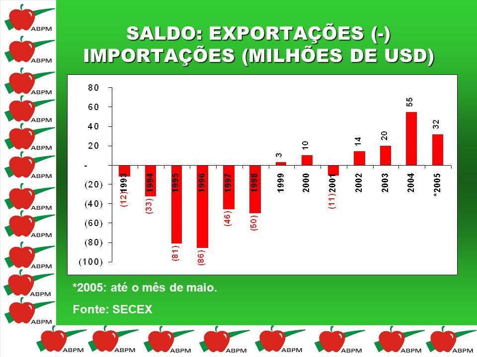 SALDO: EXPORTAÇÕES (-) IMPORTAÇÕES (MILHÕES DE USD)