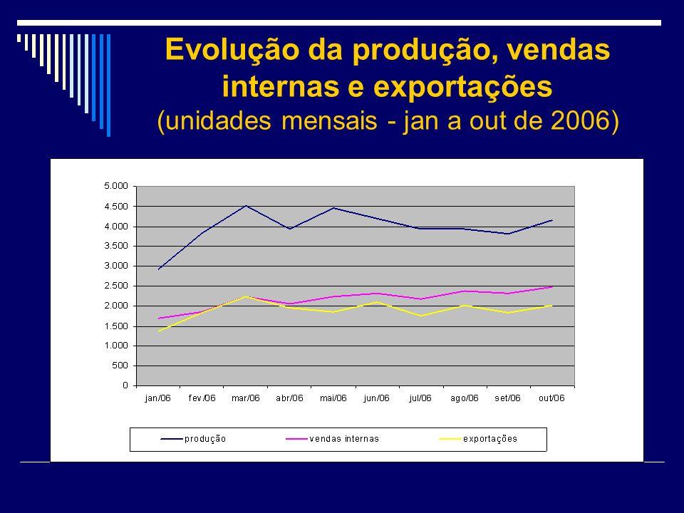 Evolução da produção, vendas internas e exportações (unidades mensais - jan a out de 2006)