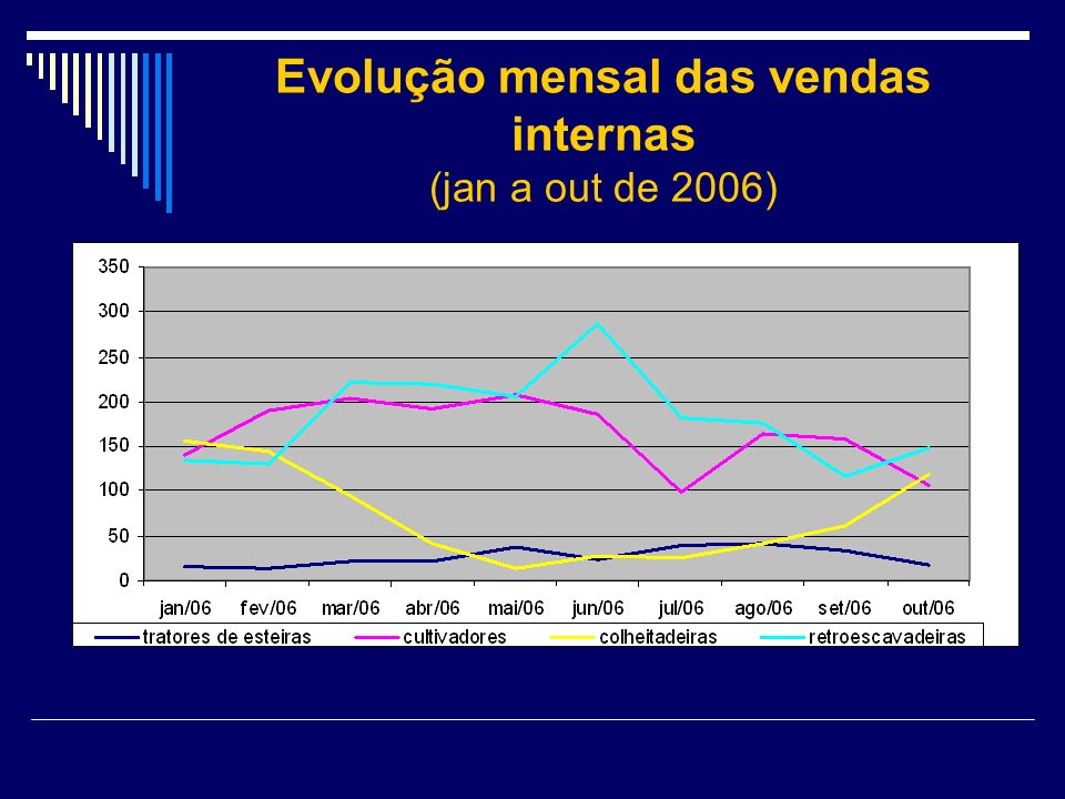 Evolução mensal das vendas internas (jan a out de 2006)