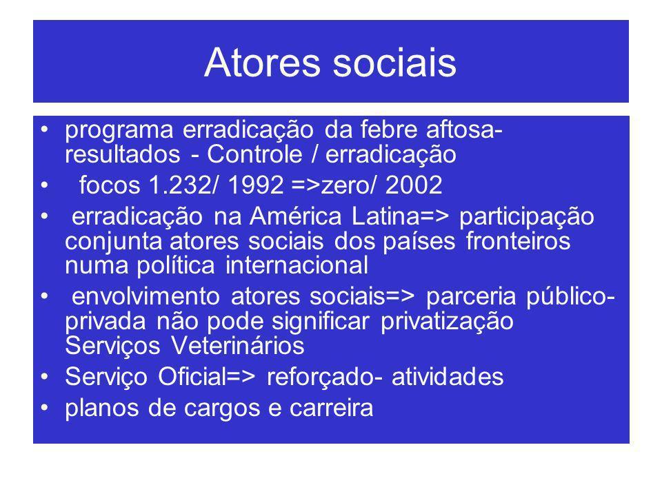 Atores sociais programa erradicação da febre aftosa-resultados - Controle / erradicação. focos 1.232/ 1992 =>zero/ 2002.