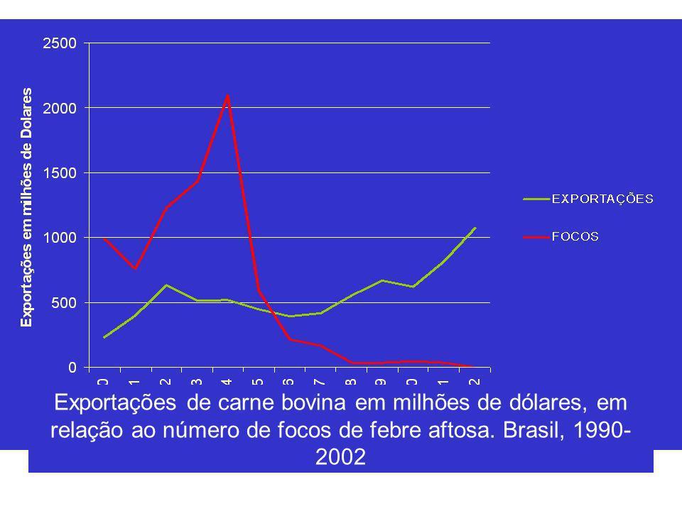 Exportações de carne bovina em milhões de dólares, em relação ao número de focos de febre aftosa.