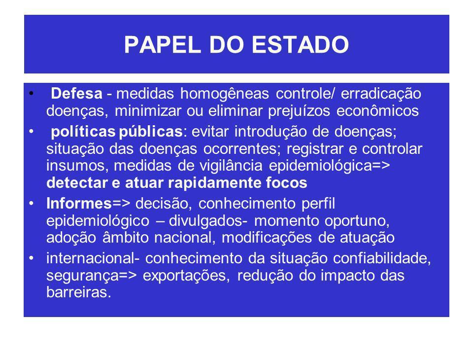 PAPEL DO ESTADO Defesa - medidas homogêneas controle/ erradicação doenças, minimizar ou eliminar prejuízos econômicos.