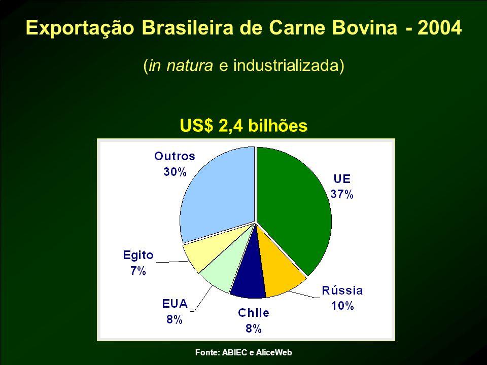 Exportação Brasileira de Carne Bovina - 2004 Fonte: ABIEC e AliceWeb