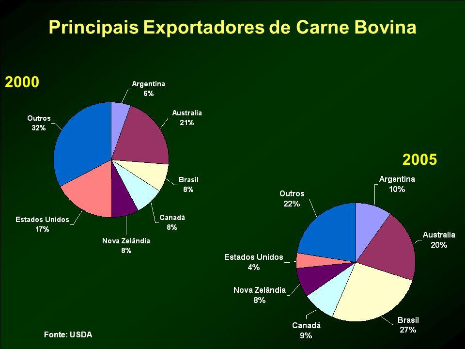 Principais Exportadores de Carne Bovina