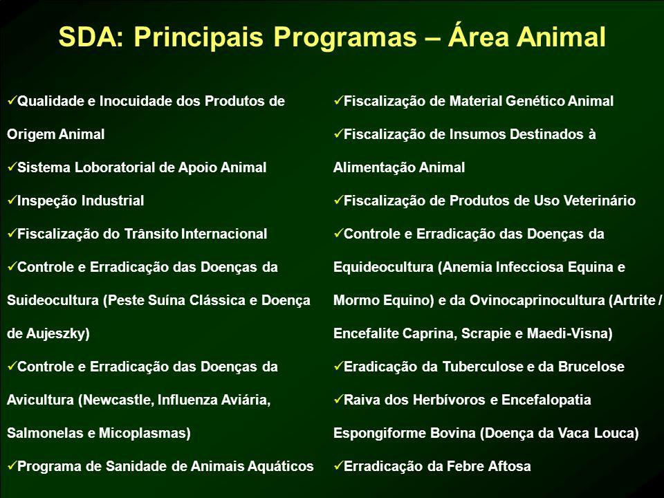 SDA: Principais Programas – Área Animal