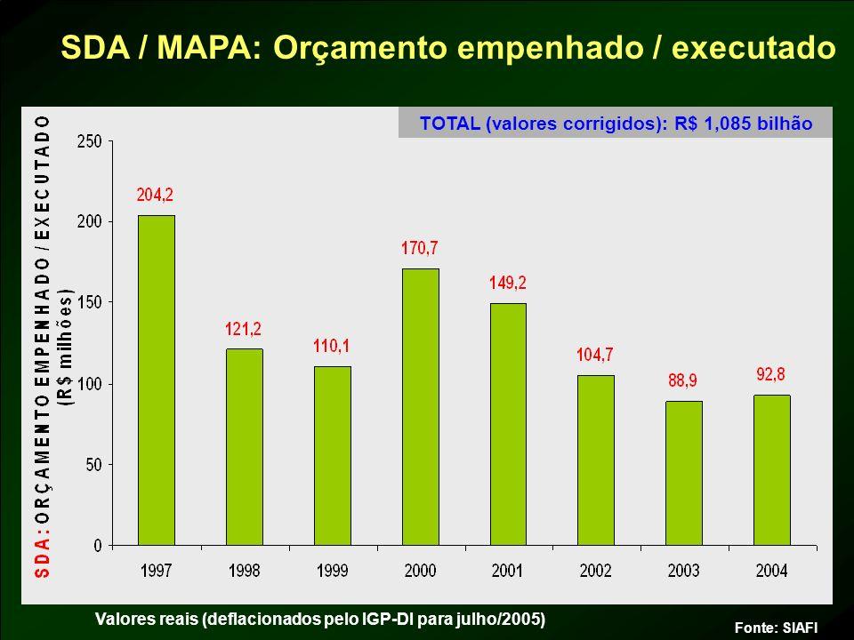 SDA / MAPA: Orçamento empenhado / executado