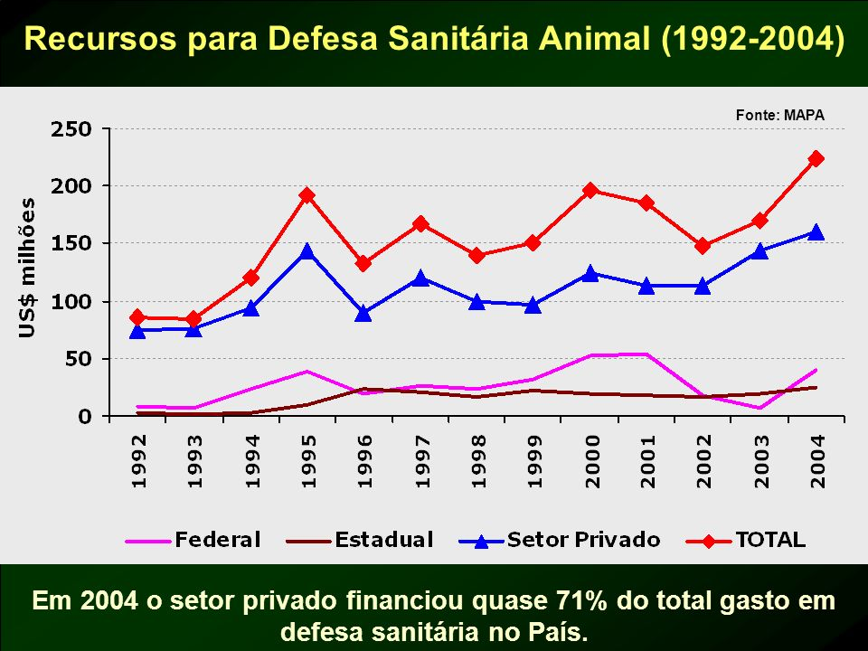 Recursos para Defesa Sanitária Animal (1992-2004)