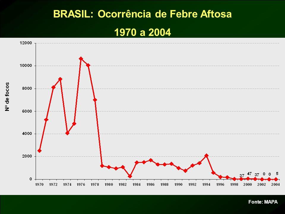 BRASIL: Ocorrência de Febre Aftosa