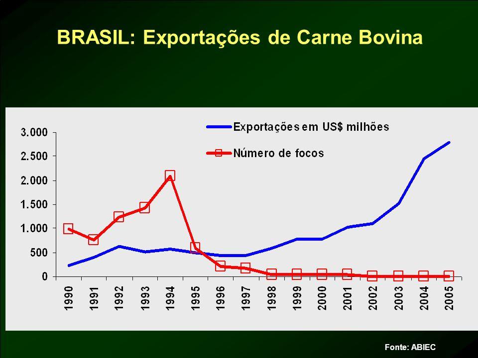 BRASIL: Exportações de Carne Bovina