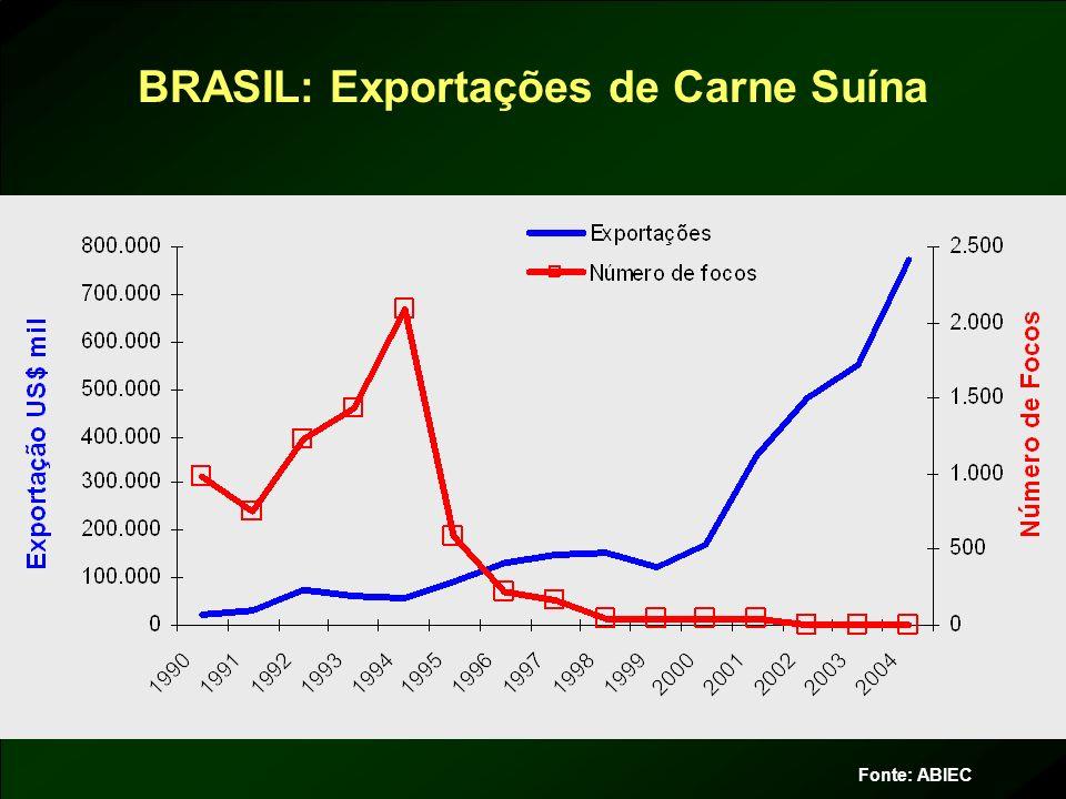 BRASIL: Exportações de Carne Suína