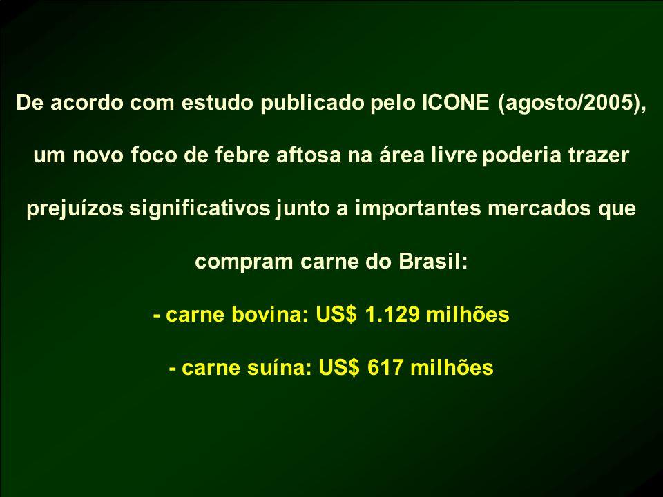 - carne bovina: US$ 1.129 milhões - carne suína: US$ 617 milhões
