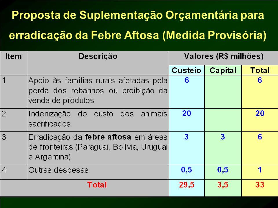 Proposta de Suplementação Orçamentária para erradicação da Febre Aftosa (Medida Provisória)