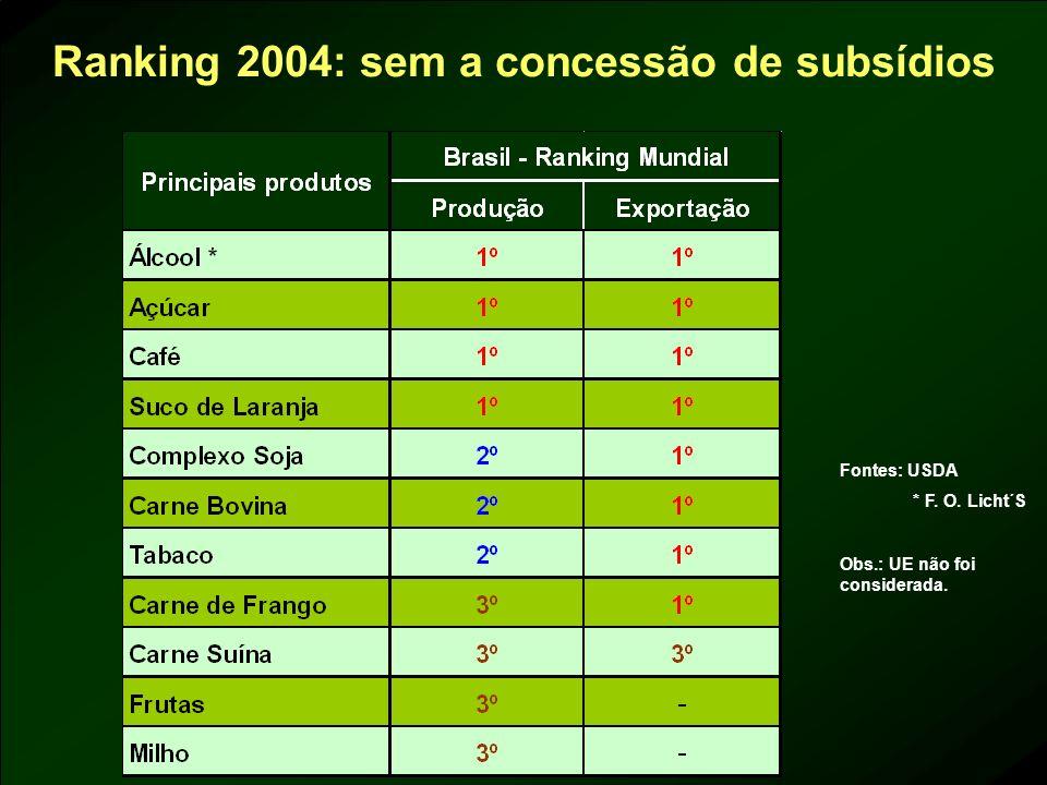 Ranking 2004: sem a concessão de subsídios