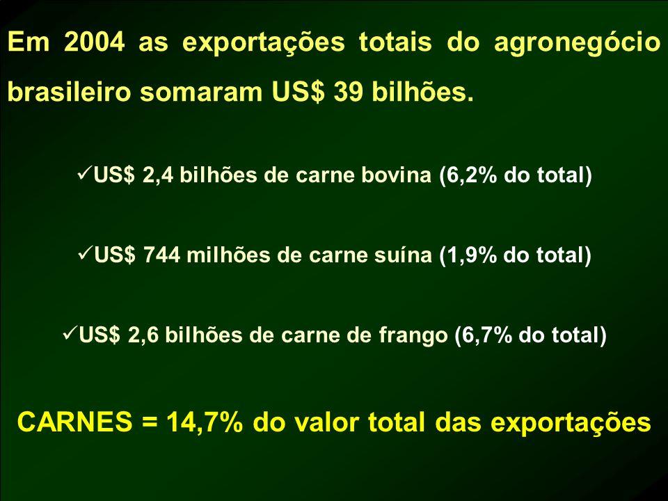 CARNES = 14,7% do valor total das exportações