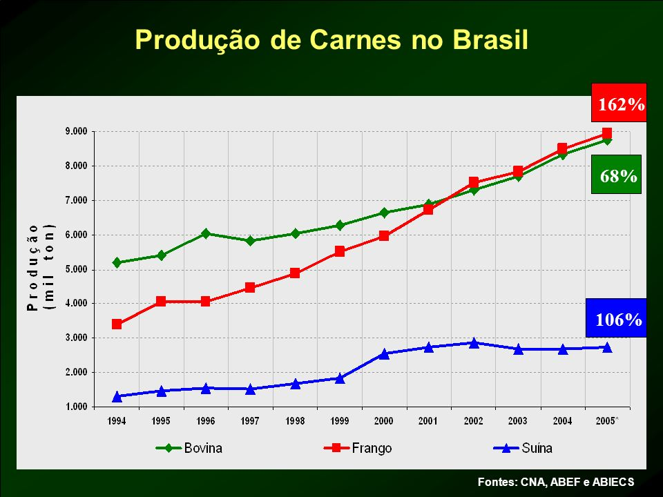 Produção de Carnes no Brasil
