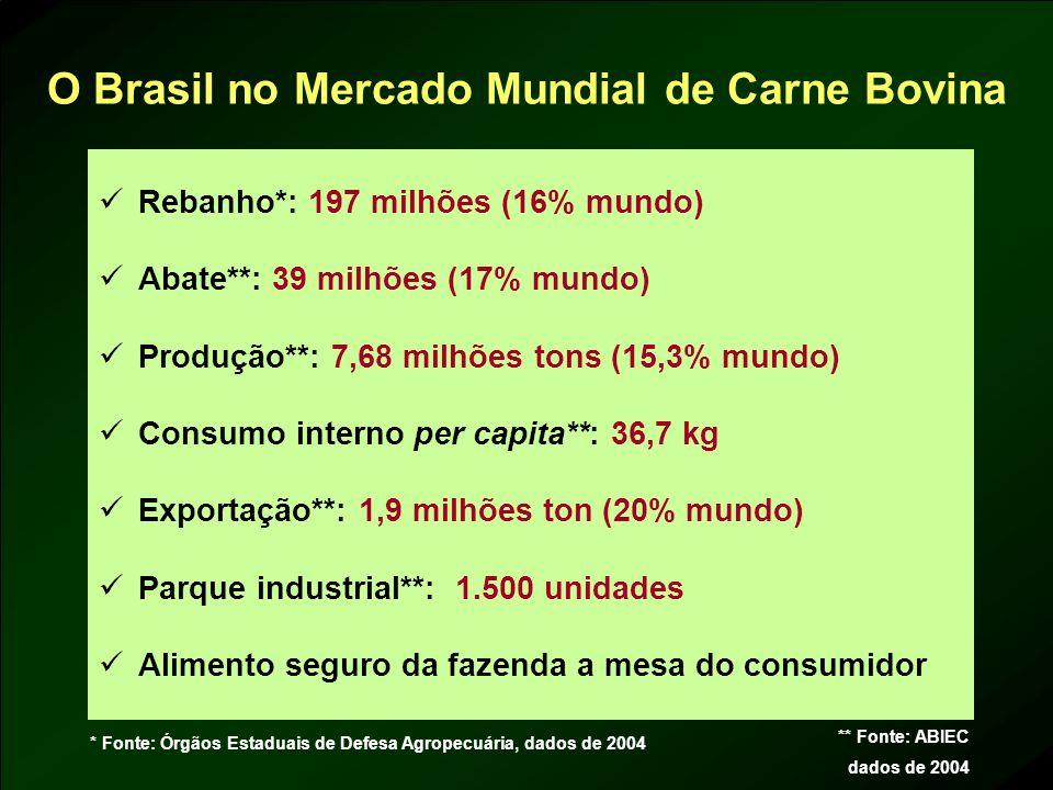 O Brasil no Mercado Mundial de Carne Bovina