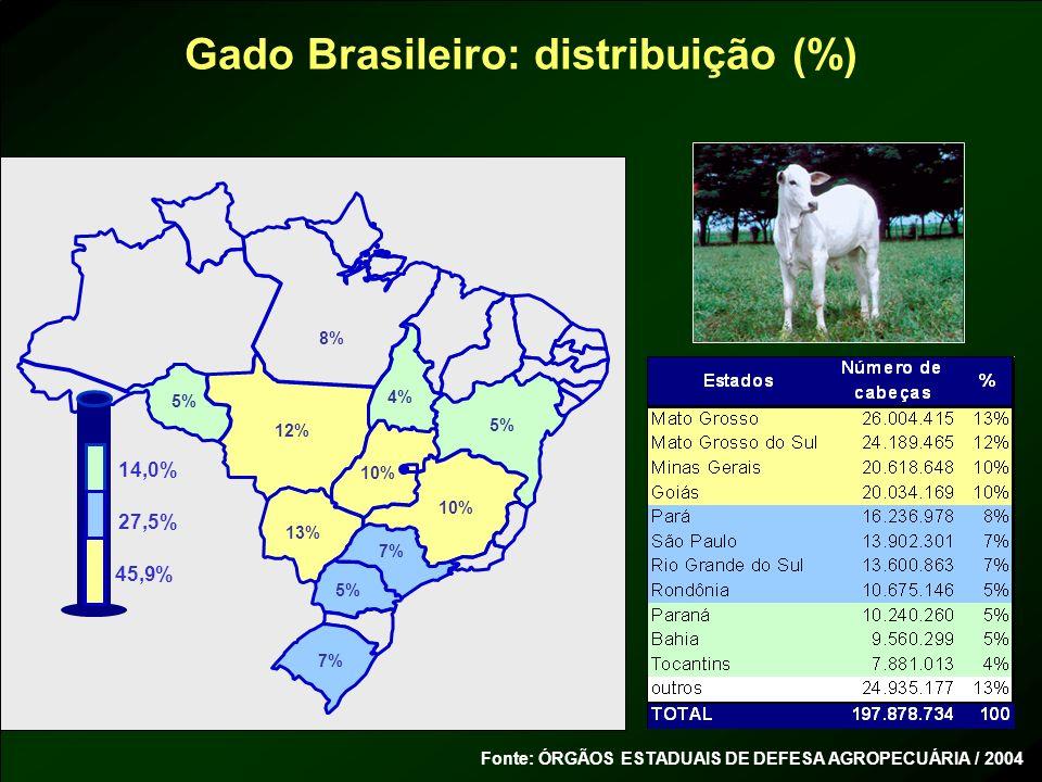 Gado Brasileiro: distribuição (%)