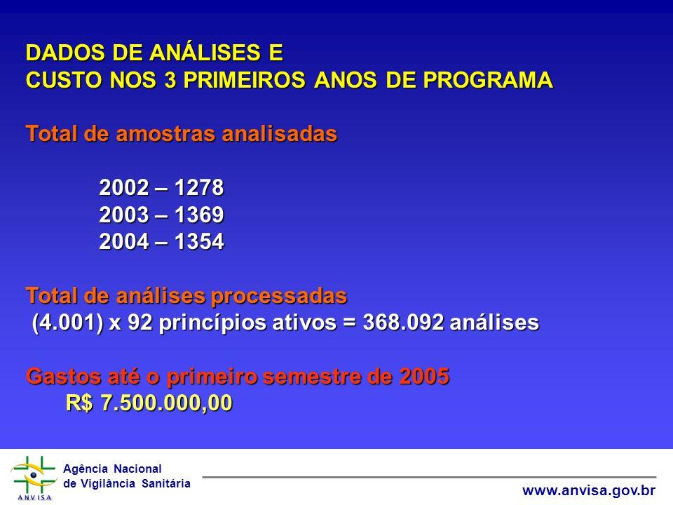 DADOS DE ANÁLISES ECUSTO NOS 3 PRIMEIROS ANOS DE PROGRAMA. Total de amostras analisadas. 2002 – 1278.