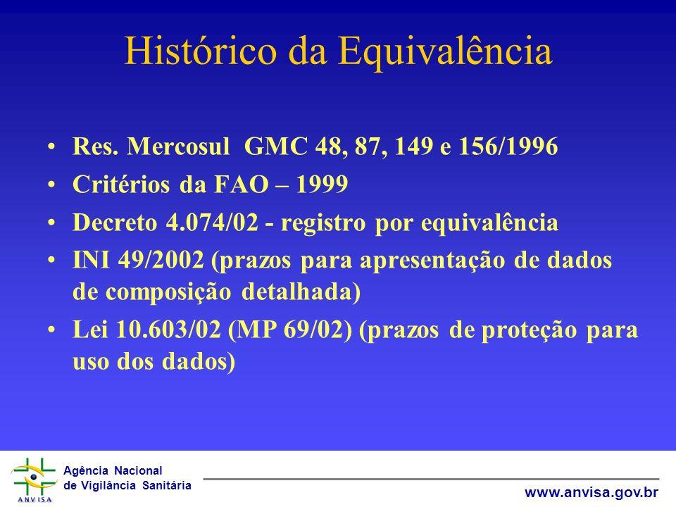 Histórico da Equivalência