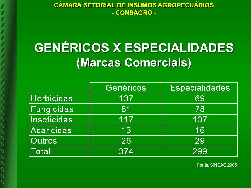 GENÉRICOS X ESPECIALIDADES (Marcas Comerciais)