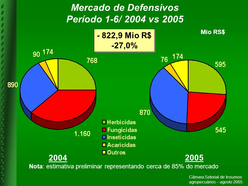 Mercado de Defensivos Período 1-6/ 2004 vs 2005