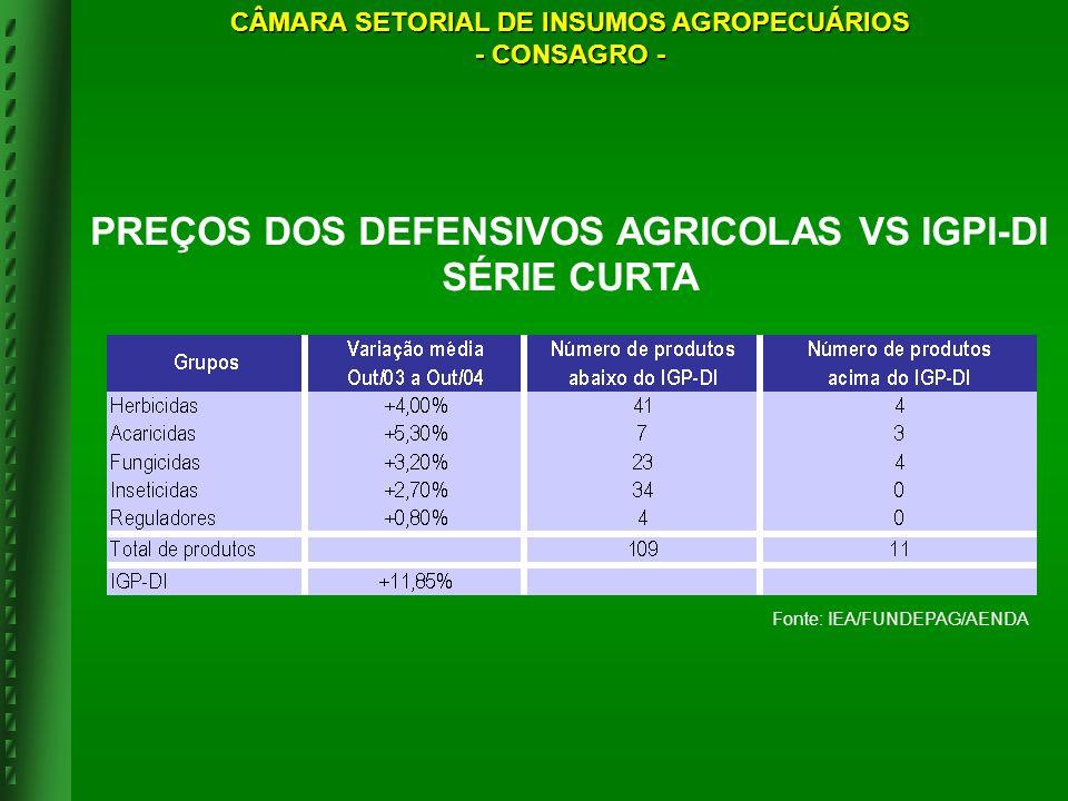 PREÇOS DOS DEFENSIVOS AGRICOLAS VS IGPI-DI SÉRIE CURTA